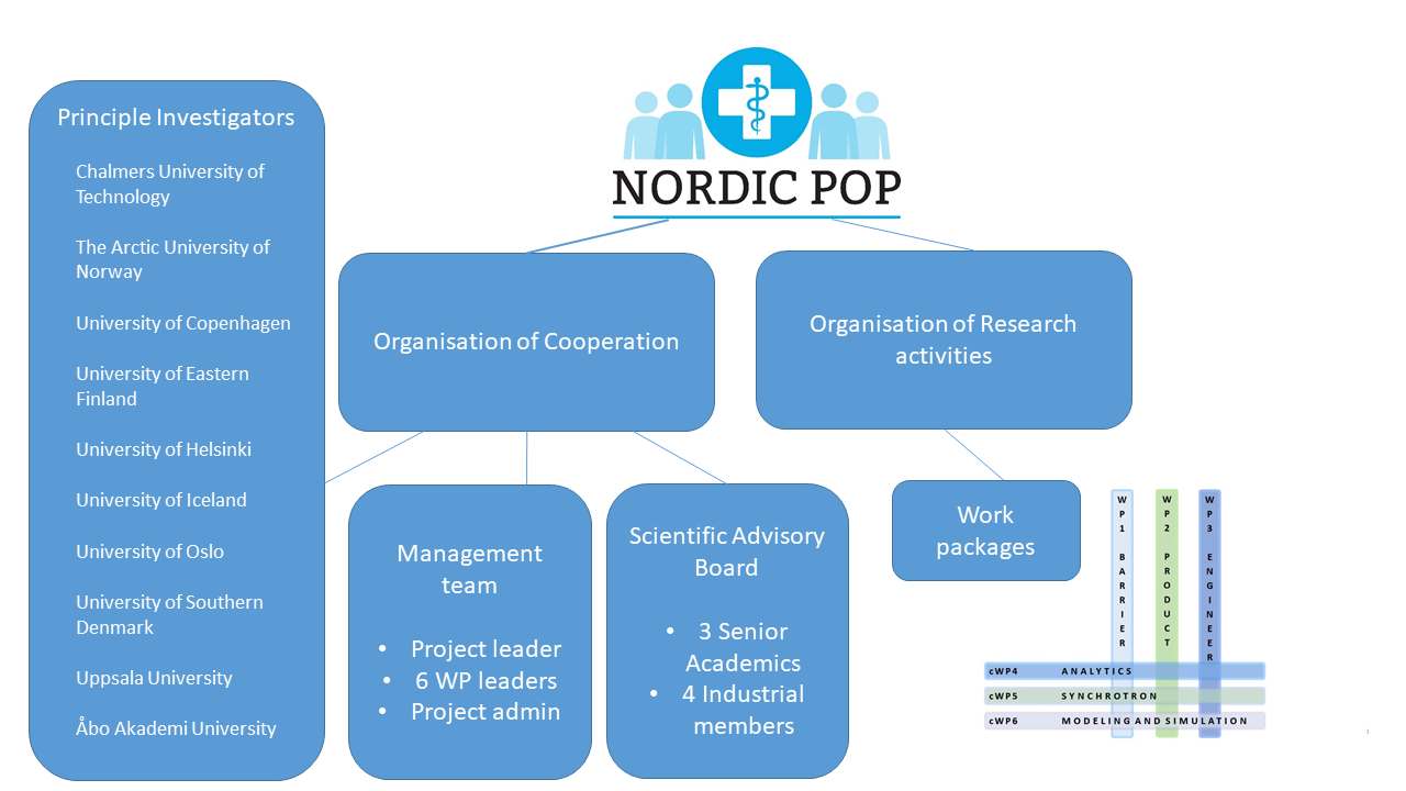 Organisation of the Nordic POP